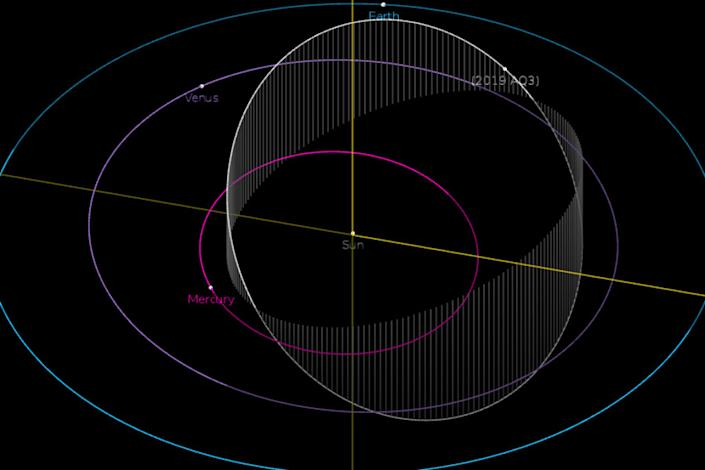 The orbit of the asteroid 2019 AQ3 is shown in this diagram. The object has the shortest year of any recorded asteroid, with an orbital period of just 165 Earth days. <cite>NASA/JPL-Caltech</cite>