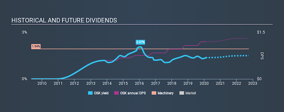 NYSE:OSK Historical Dividend Yield, February 8th 2020