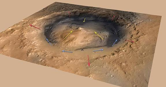 Mars' Mount Sharp could have been built by wind-borne sediments, researchers say. Wind would have flowed up the rim of Gale Crater (red arrows) and the flanks of Mount Sharp (yellow arrows) in the morning when the ground warmed and reversed in