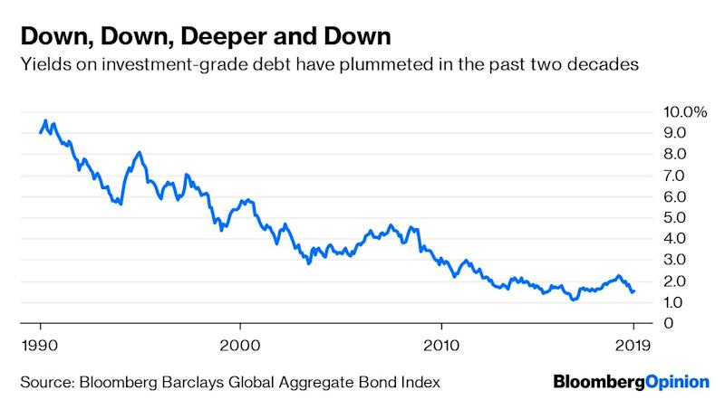 (Bloomberg Opinion) -- With almost $13 trillion of bonds in the global debt market yielding less than zero, fund managers are increasingly chasing returns in less liquid assets. The result could be a reduction in the transparency about what portfolios are really worth. Regulators are right to be paying heightened attention to any misadventures in illiquidity.The decline in interest income available in the global bond market –even on securities that haven't yet breached the zero bound –is truly staggering. The average yield on the world's $54 trillion of investment grade debt is a paltry 1.5%, down from 9% at the start of 1990 and about half of its average since then.The high-yield debt market looks increasingly misnamed.$2.4 trillion of the low-rated bonds yield less than 6%, down from as muchas 21% in 1990 and an average of almost 10% during the past two decades or so.The world's stock market, as measured by the MSCI World Index, is within touching distance of a record high – even as the prospect of a synchronized global economic slowdown is forcing central banks to turn on the monetary spigots once again. So investors are understandably a bit nervous about the prospect for further gains in public equities, and are turning increasingly to private markets, which supposedly offer higher rewards in return for less liquidity.In Europe, private equity ispoised to overtake hedge funds as the dominant asset class in the so-called alternatives space, according to a report published earlier this month by Amundi SA, Europe's biggest independent asset manager, and research firm Preqin. Aggregate investment in private equity has grown by 25% since the end of 2015, reaching 559 billion euros ($628 billion) by the middle of last year.The total capital allocated to all flavors of private equity last year, including infrastructure, private debt and venture capital, climbed to a record 374 billion euros. And with 56 billion euros raised in Europe for private investments in the firs