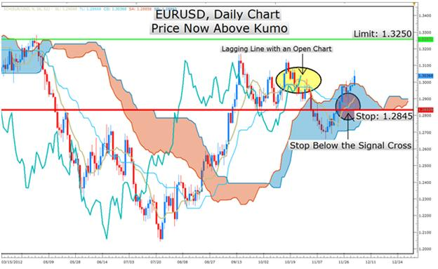 Learn_Forex_Trend_Trading_Rules_with_Moving_Average_Crosses_body_Ichimoku_Strategy_Signals_EURUSD_Strength.png, Learn Forex: Trend Trading Rules with Moving Average Crosses