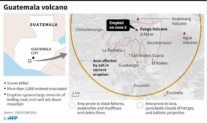 Factfile on the volcano at Guatemala that has left scores dead (AFP Photo/-)