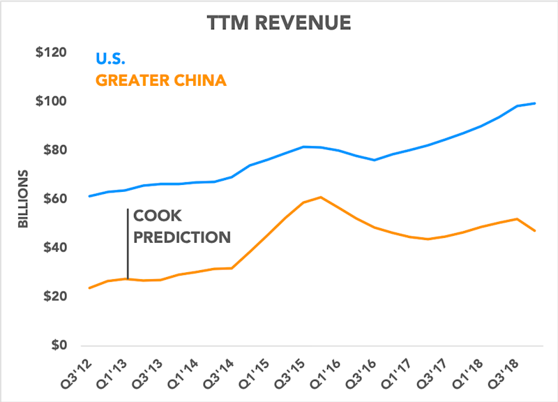 Chart comparing Apple's revenue in U.S. vs. China