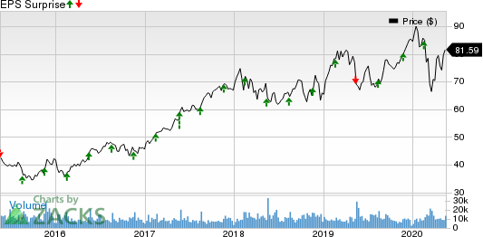 Agilent Technologies, Inc. Price and EPS Surprise