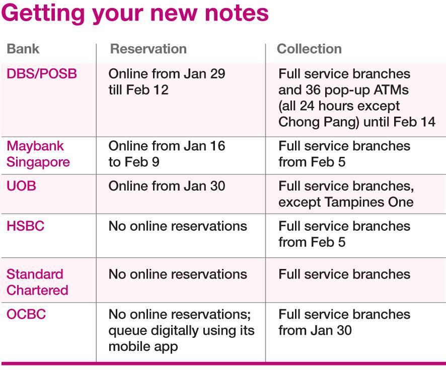 Table on getting new notes in Singapore ahead of Chinese New Year in 2018.