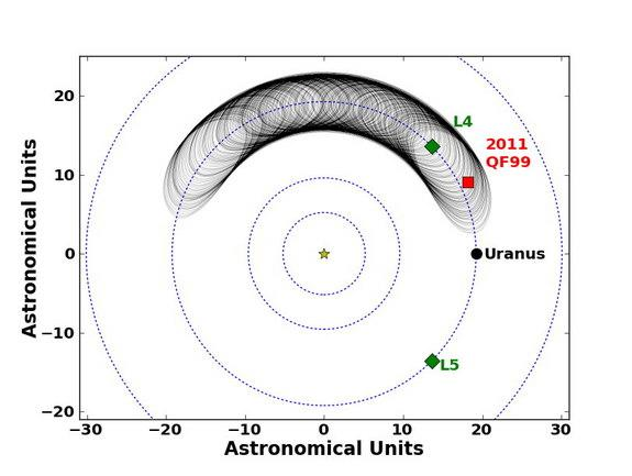 This image shows the motion of the Trojan asteroid 2011 QF99 at Uranus over the next 59,000 years. Shown here is the trajectory of 2011 QF99, according to the best fit to the observations. The current position is marked by a red square, and the