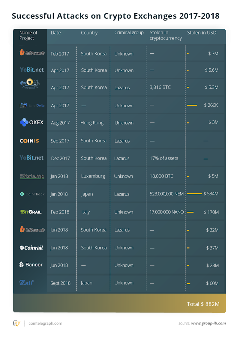 Successful Attacks on Crypto Exchanges 2017-2018