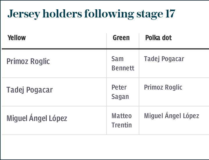 Jersey holders following stage 17