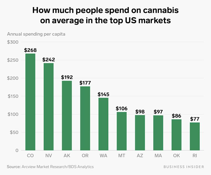 how much people spend on cannabis average top US markets chart