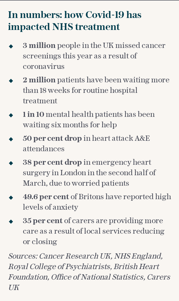 In numbers: how Covid-19 has impacted NHS treatment