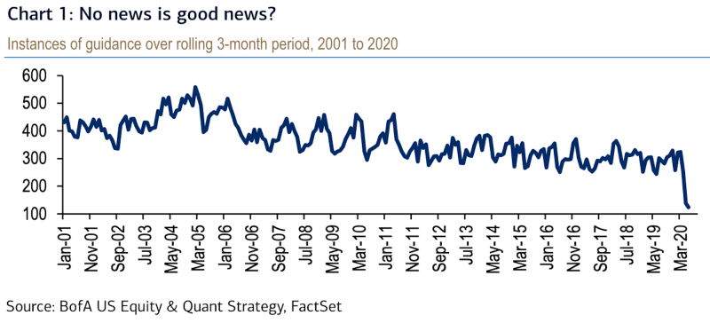 Companies haven't offered much guidance. (BofA)
