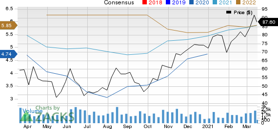 South State Corporation Price and Consensus