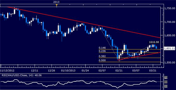 Forex_US_Dollar_Chart_Setup_Warns_of_Downward_Reversal_Ahead_body_Picture_7.png, US Dollar Chart Setup Warns of Downward Reversal Ahead