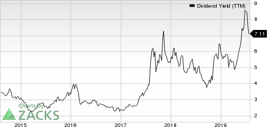 AMC Entertainment Holdings, Inc. Dividend Yield (TTM)