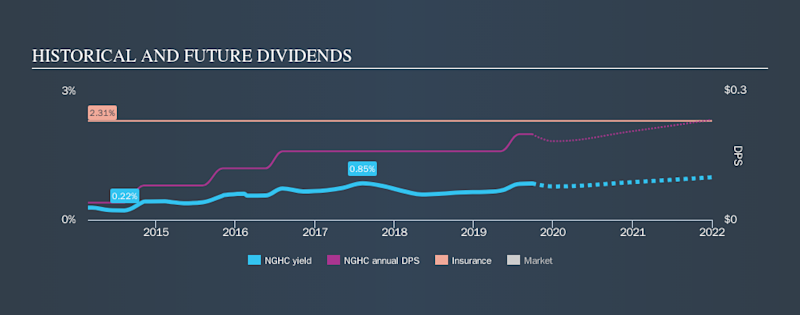 NasdaqGM:NGHC Historical Dividend Yield, September 26th 2019