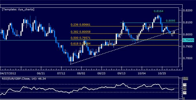 Forex_Analysis_EURGBP_Classic_Technical_Report_11.07.2012_body_Picture_5.png, Forex Analysis: EURGBP Classic Technical Report 11.07.2012
