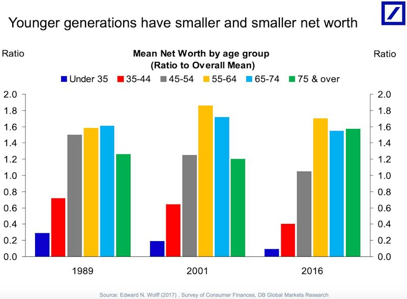 young generations have smaller and smaller net worth