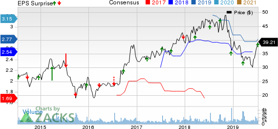 AAR Corp. Price, Consensus and EPS Surprise