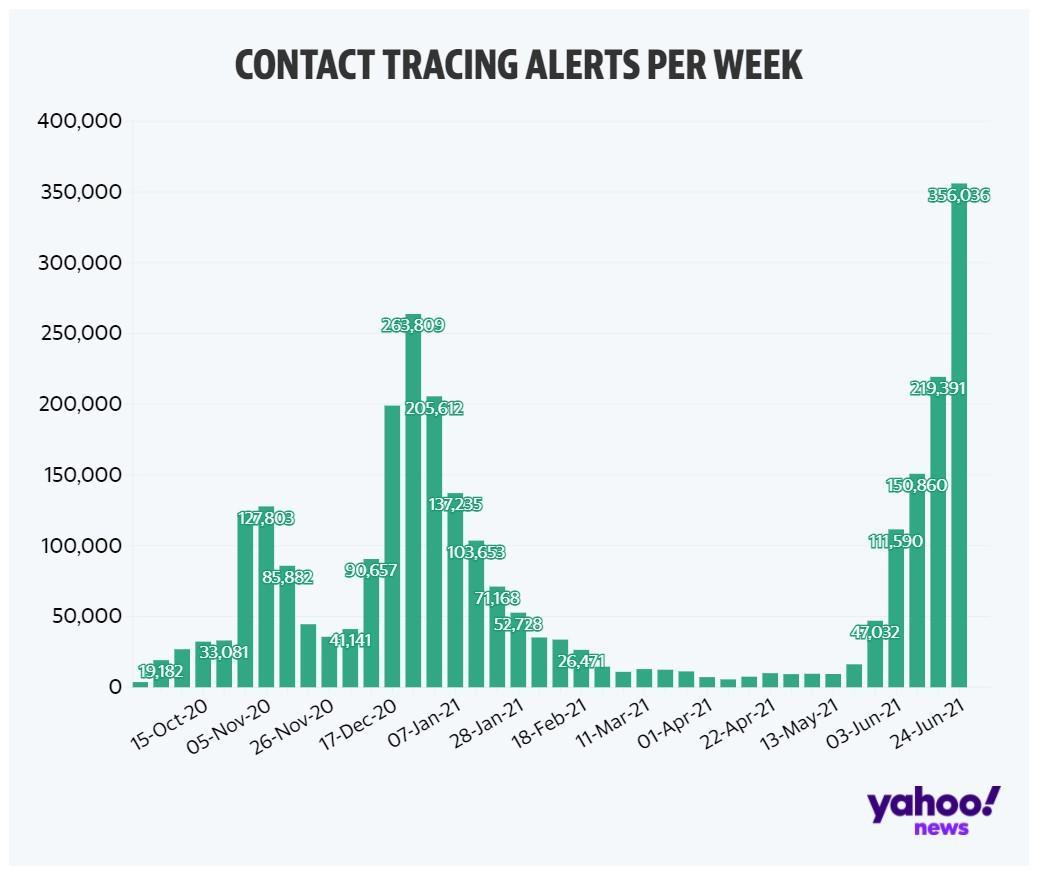 The number of people being pinged by the app has soared in recent weeks.(Yahoo)