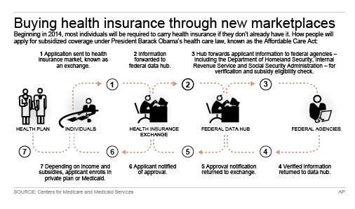 Flow chart shows a simplified process for applying for health insurance for those seeking subsidized coverage; 3c x 4 inches; 146 mm x 101 mm;