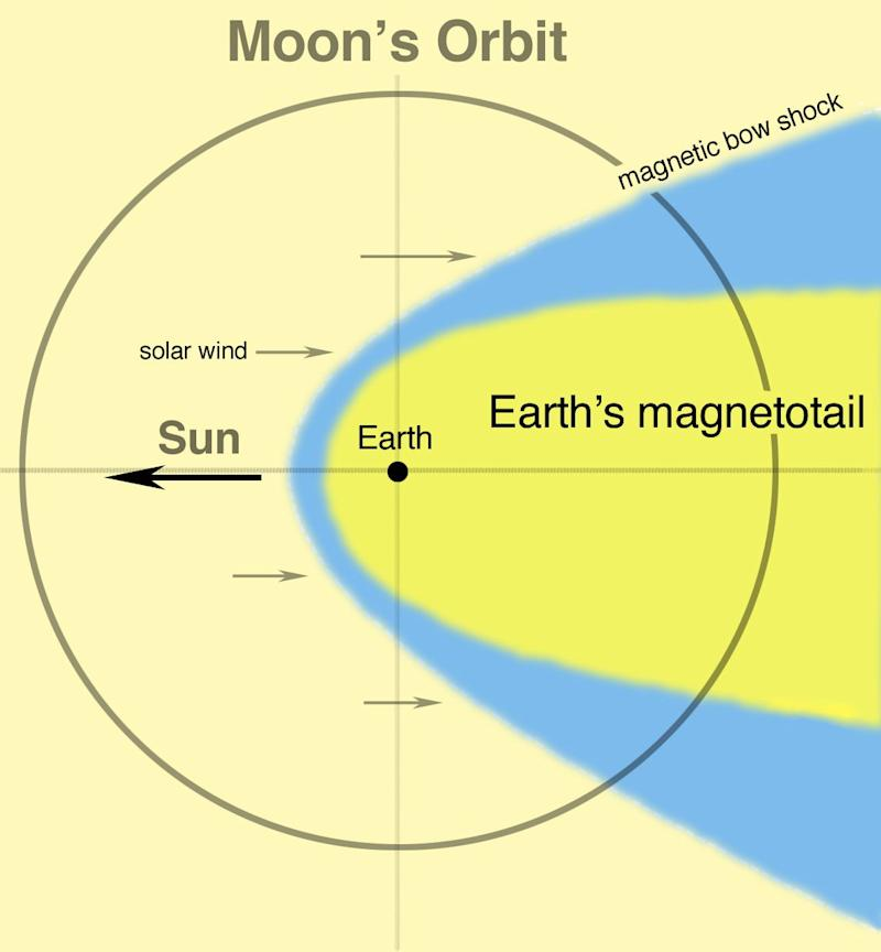 Moon found to be periodically showered with oxygen ions from Earth
