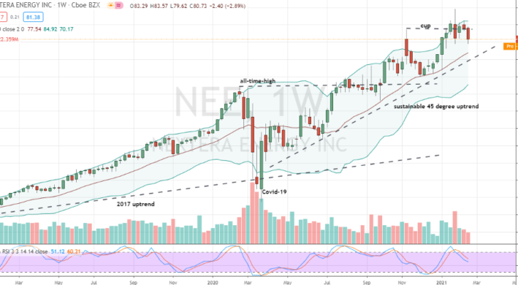 Nextera Energy (NEE) weekly consolidation near highs