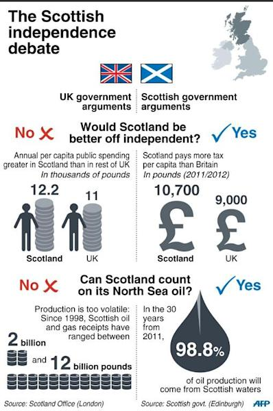 Graphic presenting arguments for and against Scottish independence (AFP Photo/S. Ramis/J. Jacobsen, jj/gil)
