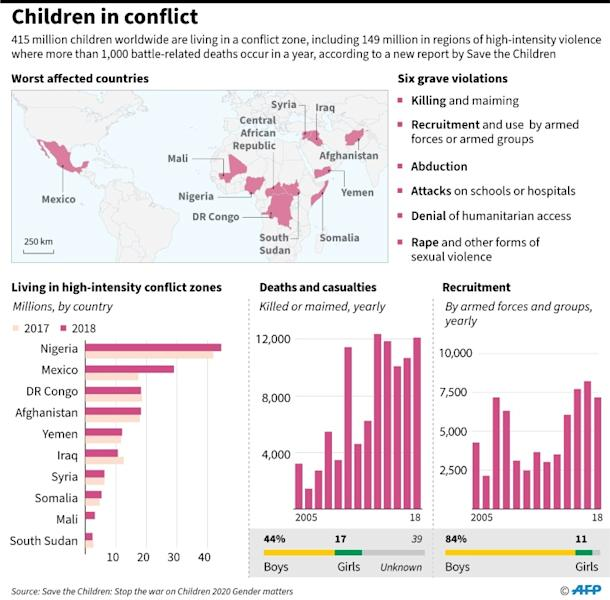 Graphic charting children affected by deadly conflict, according to a new report released by Save the Children