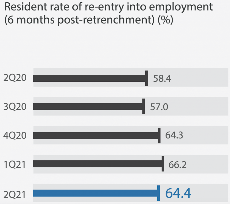 Re-entry into employment slowed down
