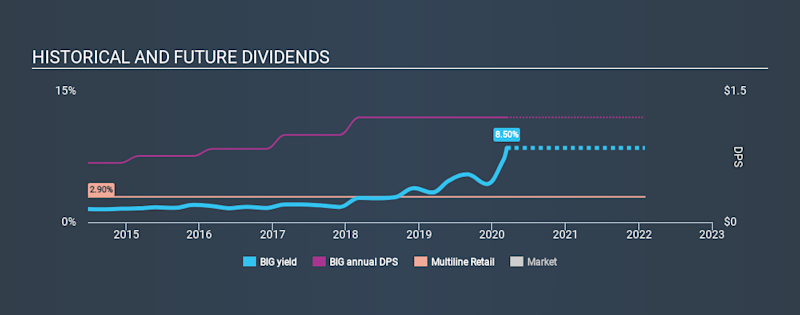 NYSE:BIG Historical Dividend Yield, March 14th 2020