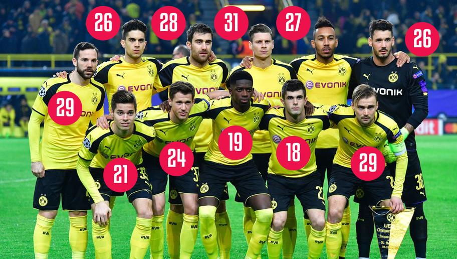 <p><strong>A very young team</strong></p> <br /><p>Dortmund's youth became a trademark. And well, Dormund's youngsters are pulling through quite brilliantly so far.</p> <br /><p>But with their averaged 25.16 year-old team, BVB are the 8th youngest in Europe top 5 leagues. Apart from Bayer Leverkusen and Monaco, no team qualified or still running for a place in the CL quarter finals has a lower average. No other team in the last eight of the Champions League even appear in the 50 youngest teams unveiled by CIES Football Observatory last November apart from Real Madrid (47th with 26.95 average).</p> <br /><p>A young - and inexperienced - team could be a liability when the very big games will come.</p>