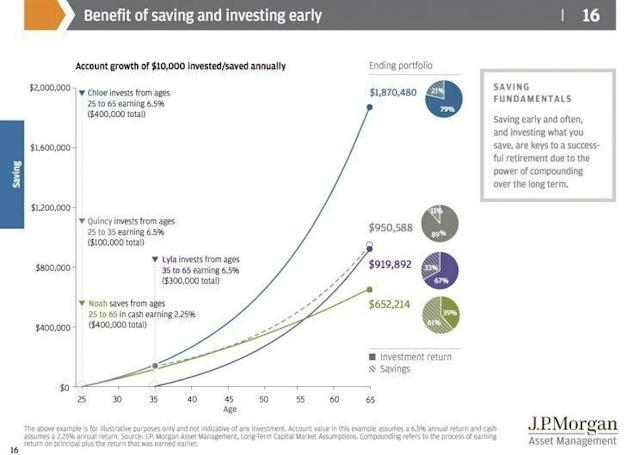 The earlier you start saving for retirement, the more benefits you will reap. (Source: JP Morgan Asset Management)