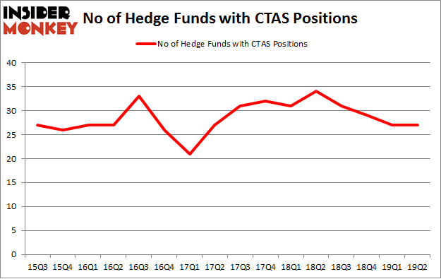 No of Hedge Funds with CTAS Positions