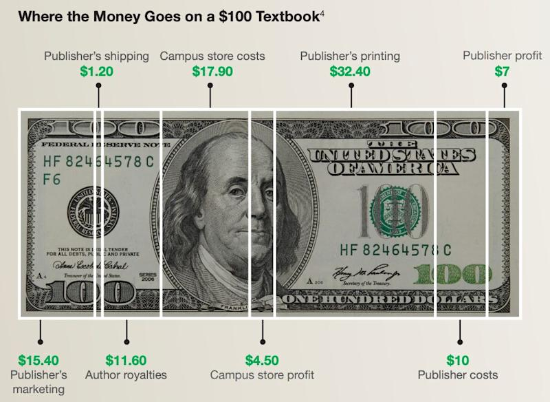 A graphic of what goes into making a $100 textbook. (Source: Follett)