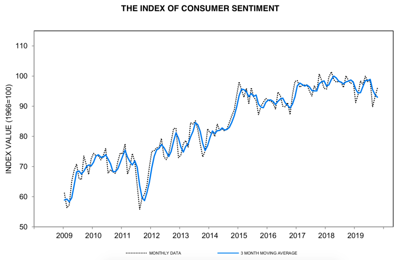 The preliminary index of consumer sentiment climbed to 96.0 in October from 93.2 in September. (University of Michigan)