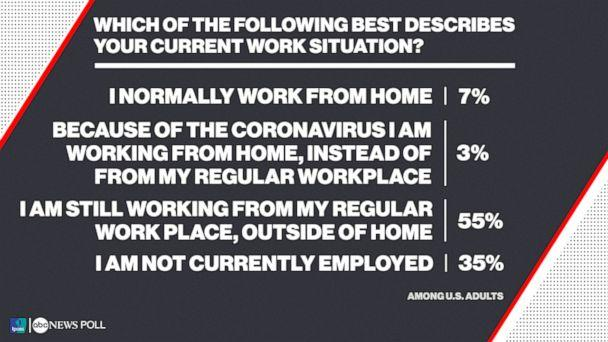 Which of the following best describes your current work situation? (ABC News/Ipsos Poll)