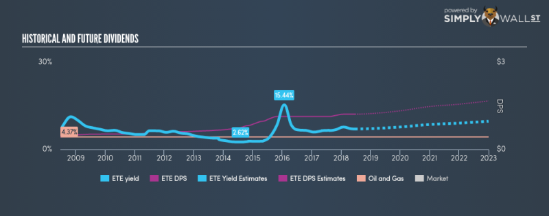 NYSE:ETE Historical Dividend Yield June 21st 18