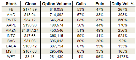Monday's Vital Options Data: Intel, Advanced Micro Devices and Weatherford International