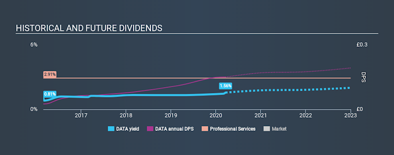 AIM:DATA Historical Dividend Yield, March 21st 2020