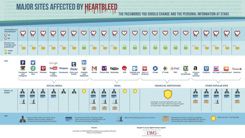 Here are all the passwords you need to change right now because of Heartbleed