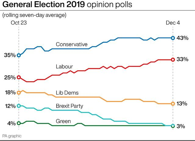 General election: Opinion polls on Dec 4