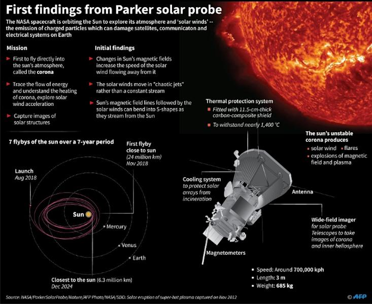 Graphic on NASA's Parker Solar Probe, which has made some initial discoveries in its close-encounter exploration of the Sun