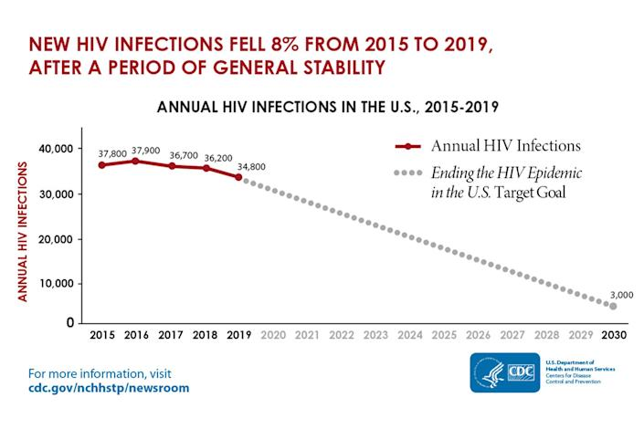 Annual HIV infections in the U.S. 2015-19. (CDC)