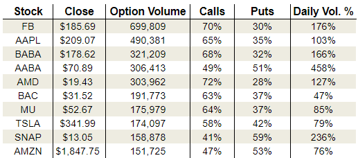 Tuesday's Vital Options Data: Advanced Micro Devices, Snap and Alibaba