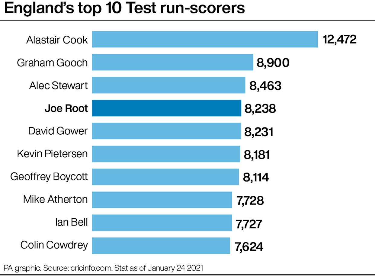 A graphic of England's top Test run-scorers