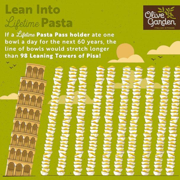 PHOTO: The Lifetime Pasta Pass is available for the first time this year at Olive Garden. (Olive Garden)