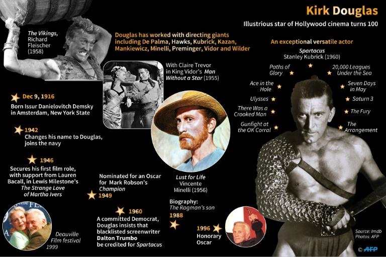 The career of US film star Kirk Douglas, who turns 100 on Friday
