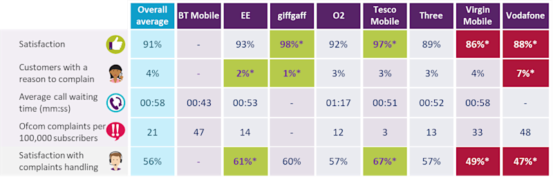 Firms rated for mobile service (Ofcom)