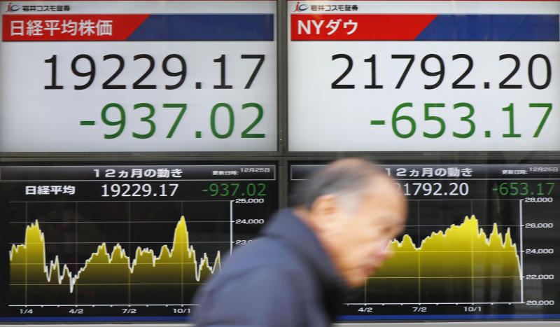 CORRECTS DATE - A man walks past the day's losses, of Nikkei stock index, left, and of the Dow Jones Industrial Average, right, on an electronic stock board at a securities firm in Tokyo, Tuesday, Dec. 25, 2018. Japanese stocks plunged Tuesday and other Asian markets declined following heavy Wall Street losses triggered by President Donald Trump's attack on the U.S. central bank.(Yohei Fukai/Kyodo News via AP)
