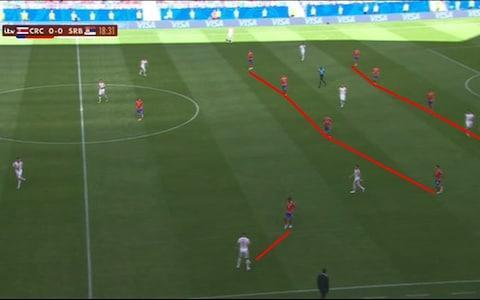 1:34PM 34 mins - Costa Rica 0 Serbia 0 Ivanovic over-hits an early cross from wide right and puts it out for a goal kick. Costa Rica have been impressive with how they stop Serbia's build-up play. By blocking the passing option, Serbia don't really have anywhere to go other than long but are trying to keep the ball in defence until an opportunity to get forward opens up. 1:30PM 31 mins - Costa Rica 0 Serbia 0 Costa Rica are blocking the Serbian passing lanes with three forwards and two midfielders behind them, and it's forcing the defenders to really think about where they move the ball so as not to concede possession in a dangerous counter-attacking area. Once the ball is past the halfway line Costa Rica are a 5-4-1... Serbia need another option. And there it is - the chipped pass to Mitrovic. 1:28PM 29 mins - Costa Rica 0 Serbia 0 Bit chance! Super run off the ball by Milinkovic-Savic but he doesn't get the ball out of his feet as a pass over the top puts him through on goal. A low shot is saved easily by Navas but the offside flag had one anyway. He gets away with that miss. 1:26PM 27 mins - Costa Rica 0 Serbia 0 Great take by Tadic. The pass is fired straight at him at pace and he controls and flicks the ball on to keep a move going. It just won't drop for Mitrovic in the area and his shot is blocked. 1:24PM 25 mins - Costa Rica 0 Serbia 0 Credit: AFP Serbia are focusing their attacks through the middle then moving play out to the right wing once in the final third. Costa Rica survive another decent move but Serbia are back in possession. You can see they're favouring that right wing here: Serbia crosses Calvo is the left wing-back and is on a yellow card now too. 1:22PM 23 mins - Costa Rica 0 Serbia 0 Costa Rica get in down the left again though and... that's a shocking tackle. He doesn't mean to go in as heavy as he does but Calvo is rightly booked for a late slide tackle near the corner on Tadic. That's the sort of challenge you put in for a laugh on Pro Evo.